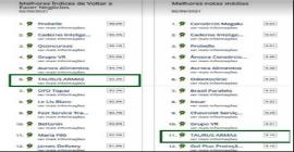 Taurus entra no ranking das melhores notas médias do site Reclame Aqui