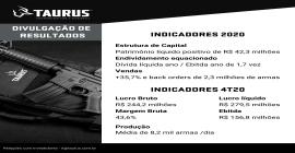 Taurus registra patrimônio líquido positivo e lucro de R$ 263,6 mi em 2020